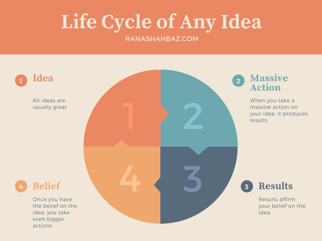 Lifecycle of an idea