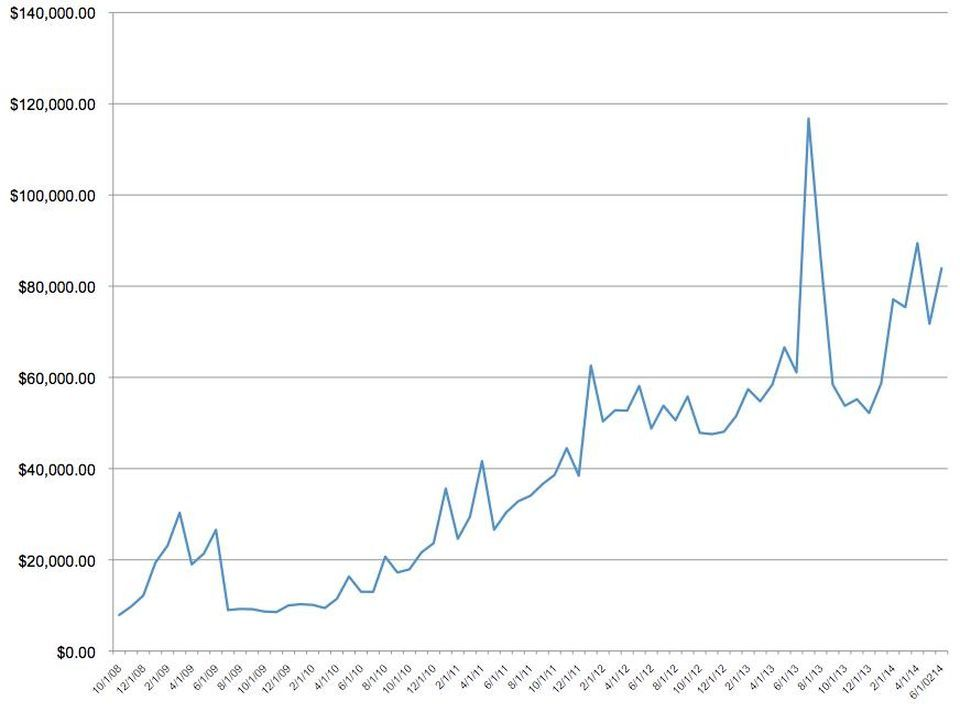 Pat Flynn's monthly income from October 2008 till June 2014