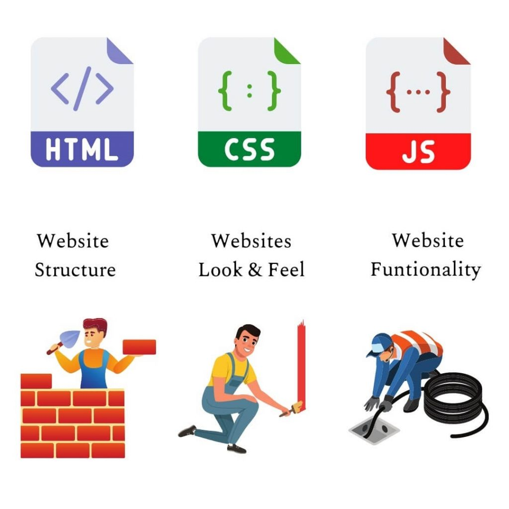 Role of HTML, CSS and JavaScript